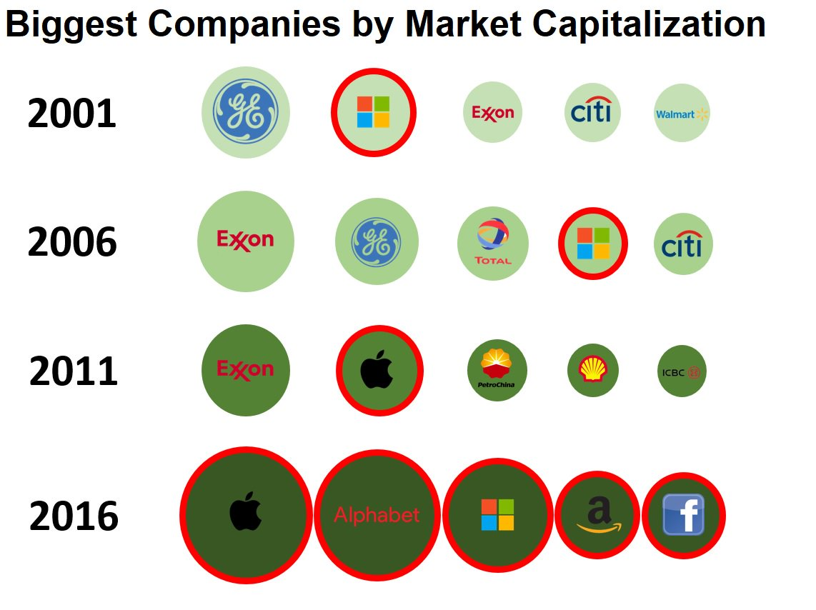 Biggest five companies with market capitalization 2006 - 2016